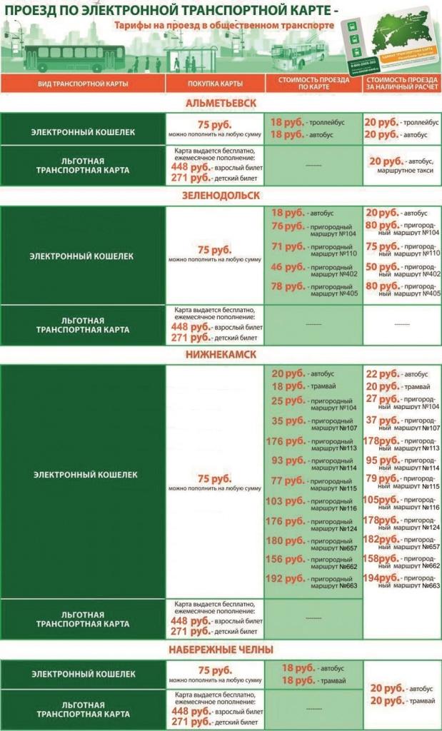 Тарифы на проезд по транспортной карте Татарстана