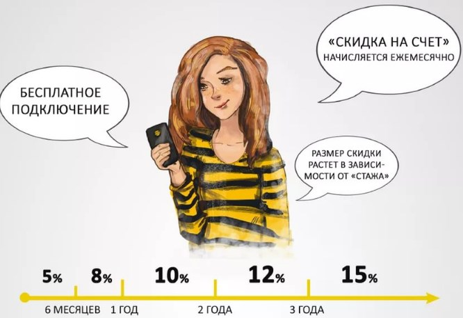 Система расчета скидки в программе Счастливое время от Билайн
