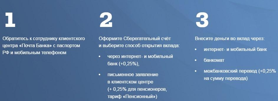 Алгоритм открытия вклада для пенсионеров от Почта Банк