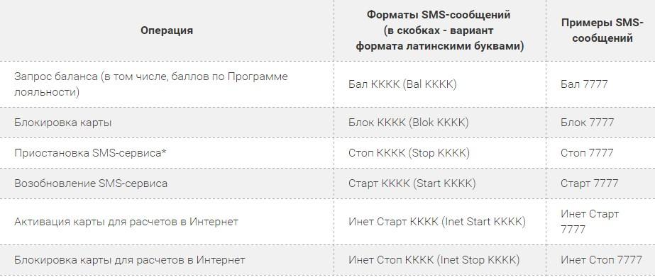 Sms шаблоны Мобильного банка от Запсибкомбанка