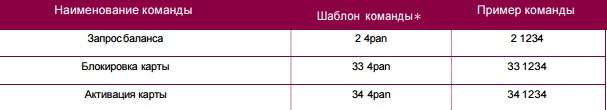 Примеры смс запросов мобильного банка УБРиР