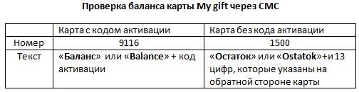 Текст смс сообщений для проверки баланса