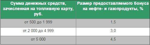 Размеры скидок по картам АЗС Татнефть