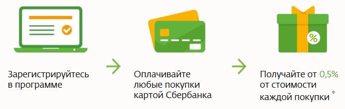 Принцип работы системы лояльности «Спасибо от Сбербанка»