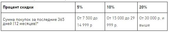Размер скидки от суммы покупок