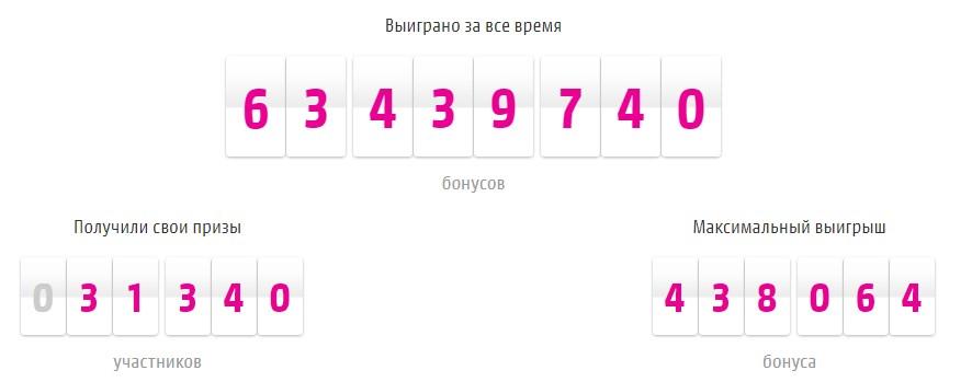 Выигранные бонусы в программе Хитрошопинг от Mediamarkt.ru