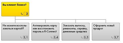 Система Телеинфо