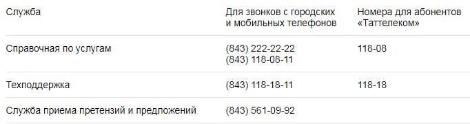 Контактный телефон службы поддержки Летай и Таттелеком